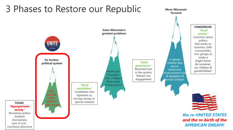 Did you know what the vision of Represent Us WI is?
